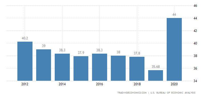 United States Government Spending To GDP
