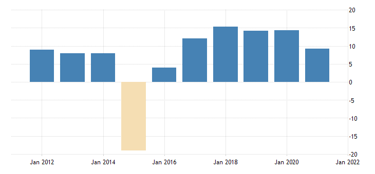 united states government total expenditures net purchases of nonproduced assets bil of dollar fed data