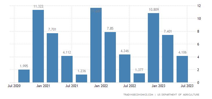 United States Corn Stocks