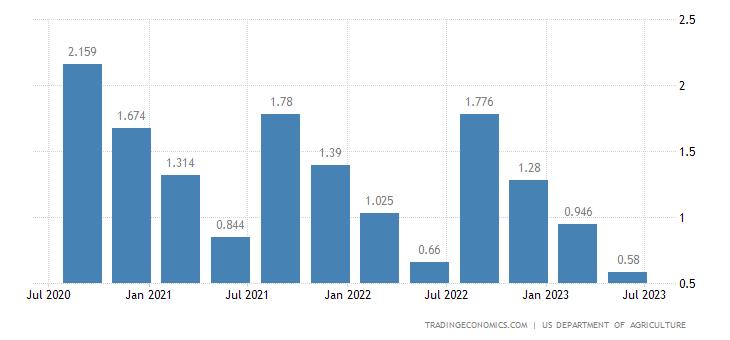 United States Wheat Stocks
