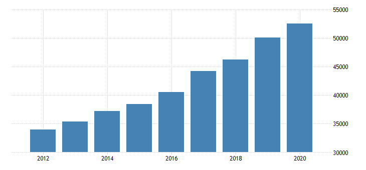 united states gross annual payroll for home health care services all establishments employer firms fed data