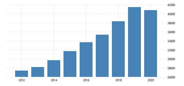 united states gross annual payroll for offices of other health practitioners all establishments employer firms fed data