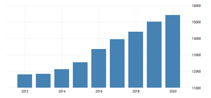 united states gross annual payroll for other ambulatory health care services all establishments employer firms fed data