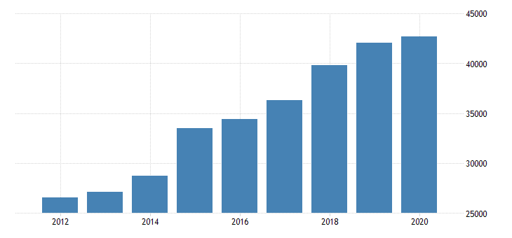 united states gross annual payroll for support activities for transportation all establishments employer firms fed data