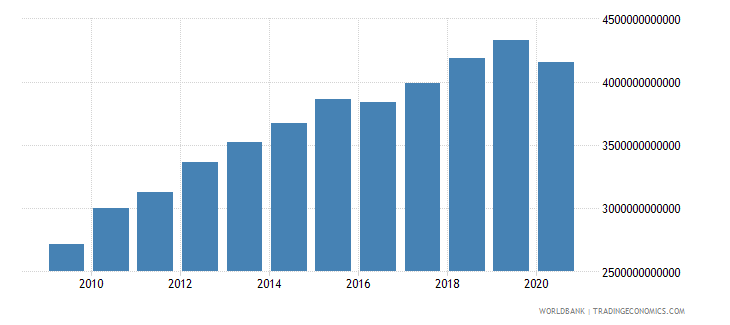 united states gross capital formation constant 2000 us dollar wb data