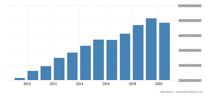united states gross capital formation us dollar wb data