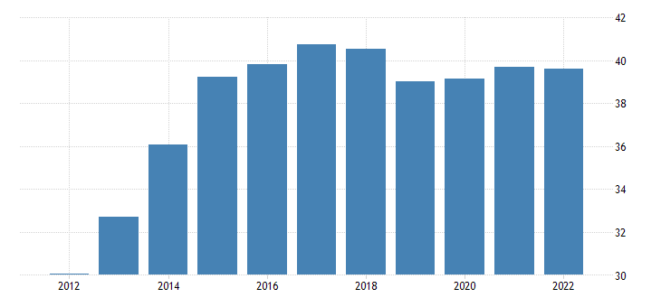united states gross debt position of the general government for tanzania fed data