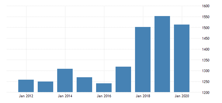 united states gross domestic income corporate profits with inventory valuation and capital consumption adjustments domestic industries profits after tax with inventory valuation and capital consumption adjustments bil of dollar fed data