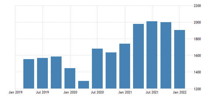 united states gross domestic income corporate profits with inventory valuation and capital consumption adjustments domestic industries profits after tax with inventory valuation and capital consumption adjustments fed data