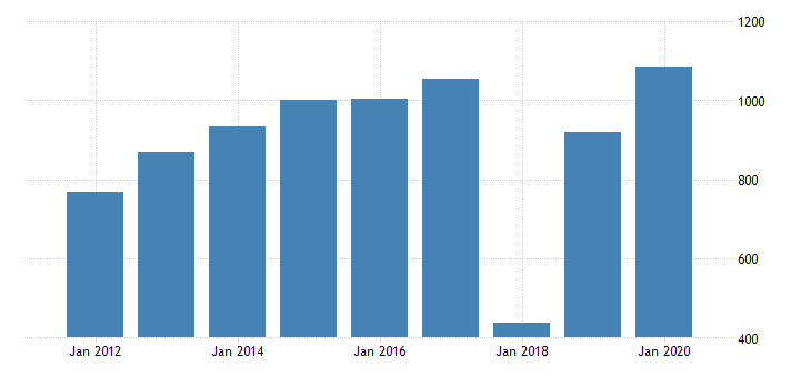 united states gross domestic income corporate profits with inventory valuation and capital consumption adjustments domestic industries profits after tax with inventory valuation and capital consumption adjustments net dividends bil of dollar fed data