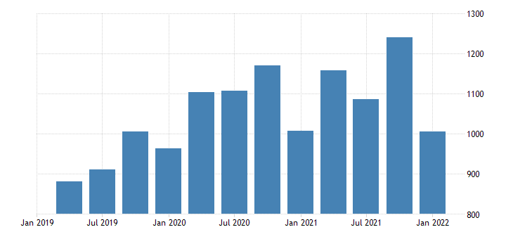 united states gross domestic income corporate profits with inventory valuation and capital consumption adjustments domestic industries profits after tax with inventory valuation and capital consumption adjustments net dividends fed data