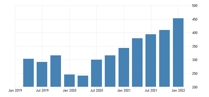 united states gross domestic income corporate profits with inventory valuation and capital consumption adjustments domestic industries taxes on corporate income fed data