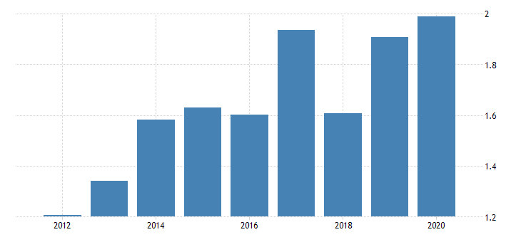united states gross domestic income proprietors income with inventory valuation and capital consumption adjustments imputations fed data
