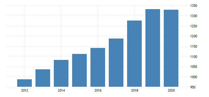 united states gross domestic income taxes on production and imports excluding imputations fed data
