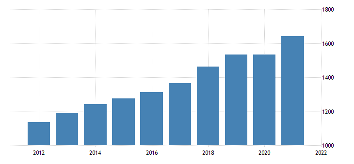 united states gross domestic income taxes on production and imports fed data