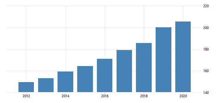 united states gross domestic income taxes on production and imports imputations fed data