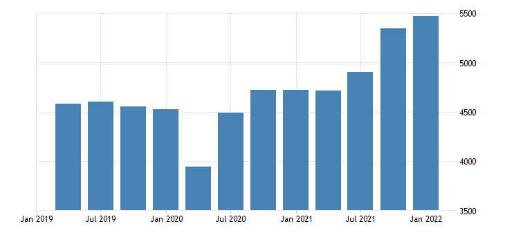 united states gross domestic investment fed data