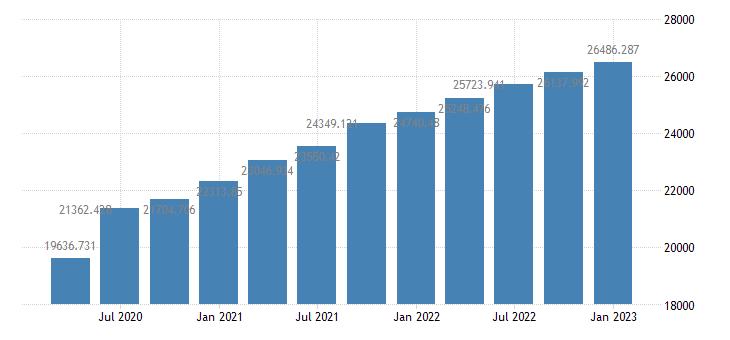 united states gross domestic product 1 decimal bil of $ q saar fed data