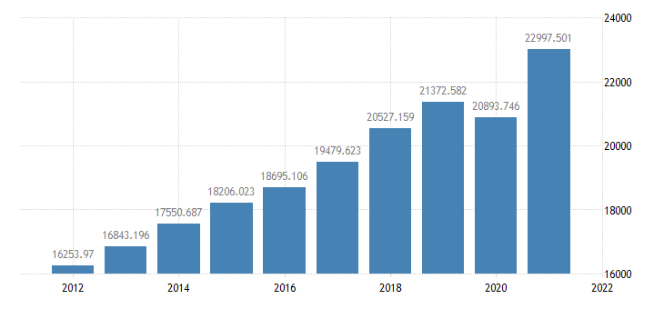 united states gross domestic product bil of $ a na fed data