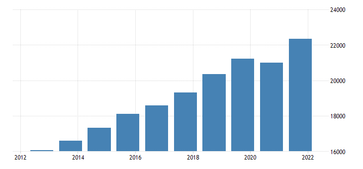 united states gross domestic product bil of dollar nsa fed data