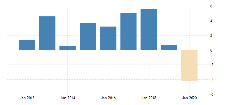 united states gross domestic product by expenditure in constant prices exports of goods and services for the russian federation growth rate previous period fed data
