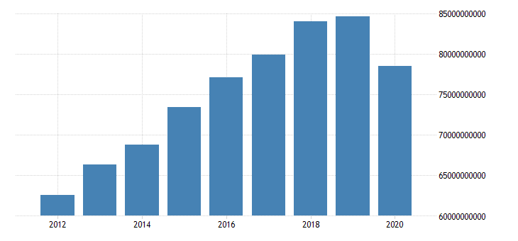 united states gross domestic product by expenditure in constant prices exports of goods and services for the slovak republic fed data