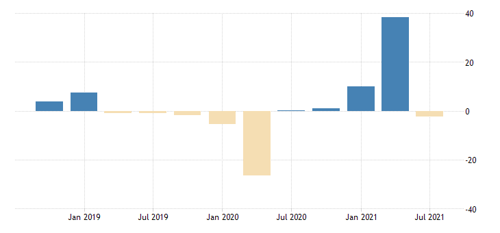 united states gross domestic product by expenditure in constant prices exports of goods and services for the slovak republic growth rate same period previous year sa fed data