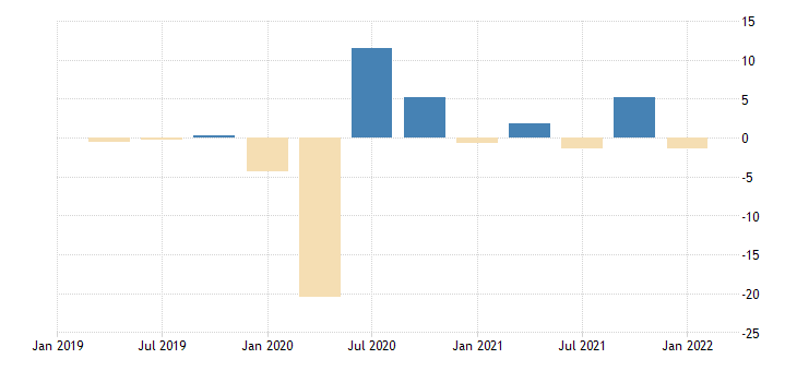 united states gross domestic product by expenditure in constant prices exports of goods and services for the united states growth rate previous period fed data
