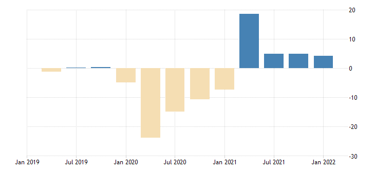 united states gross domestic product by expenditure in constant prices exports of goods and services for the united states growth rate same period previous year fed data