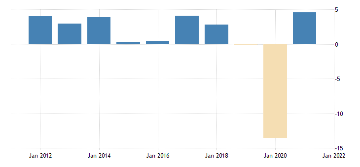 united states gross domestic product by expenditure in constant prices exports of goods and services for the united states growth rate same period previous year nsa fed data