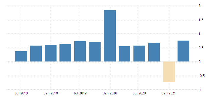 united states gross domestic product by expenditure in constant prices government final consumption expenditure for the russian federation growth rate previous period sa fed data