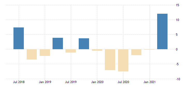 united states gross domestic product by expenditure in constant prices gross fixed capital formation for the russian federation growth rate same period previous year fed data