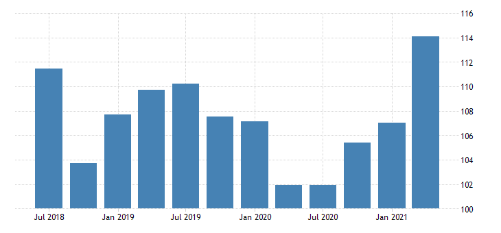 united states gross domestic product by expenditure in constant prices gross fixed capital formation for the russian federation index 2010 1 00 sa fed data