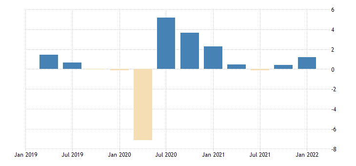 united states gross domestic product by expenditure in constant prices gross fixed capital formation for the united states fed data