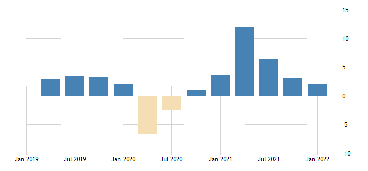 united states gross domestic product by expenditure in constant prices gross fixed capital formation for the united states growth rate same period previous year sa fed data