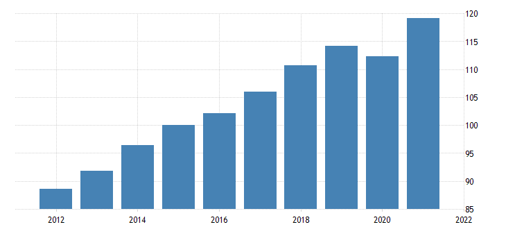 united states gross domestic product by expenditure in constant prices gross fixed capital formation for the united states index 2010 1 00 nsa fed data