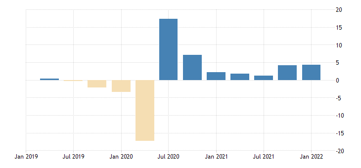 united states gross domestic product by expenditure in constant prices less imports of goods and services for the united states growth rate previous period fed data