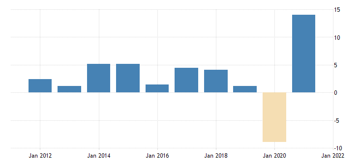 united states gross domestic product by expenditure in constant prices less imports of goods and services for the united states growth rate same period previous year fed data