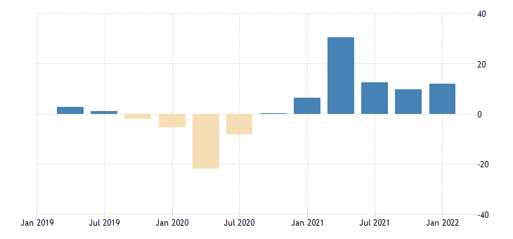 united states gross domestic product by expenditure in constant prices less imports of goods and services for the united states growth rate same period previous year sa fed data