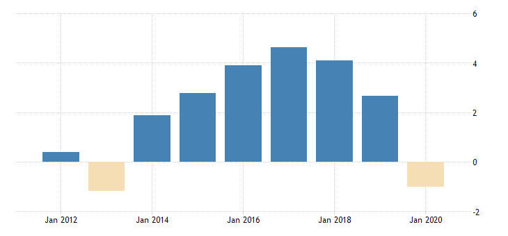 united states gross domestic product by expenditure in constant prices private final consumption expenditure for the slovak republic growth rate same period previous year fed data