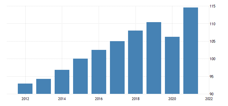 united states gross domestic product by expenditure in constant prices private final consumption expenditure for the united states index 2010 1 00 nsa fed data