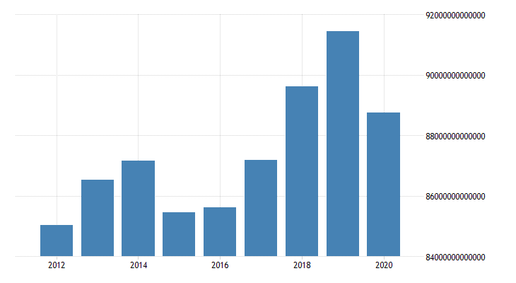 united states gross domestic product by expenditure in constant prices total gross domestic product for the russian federation chn 2000 national currency units nsa fed data