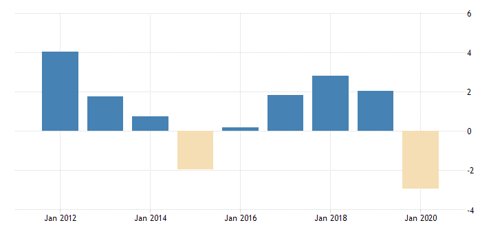 united states gross domestic product by expenditure in constant prices total gross domestic product for the russian federation growth rate previous period nsa fed data