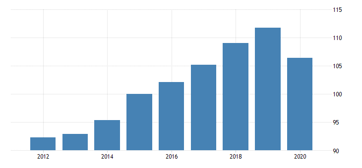 united states gross domestic product by expenditure in constant prices total gross domestic product for the slovak republic index 2010 1 00 fed data