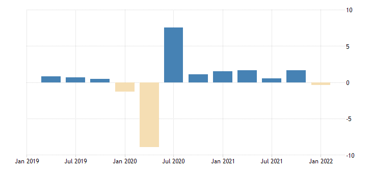 united states gross domestic product by expenditure in constant prices total gross domestic product for the united states fed data
