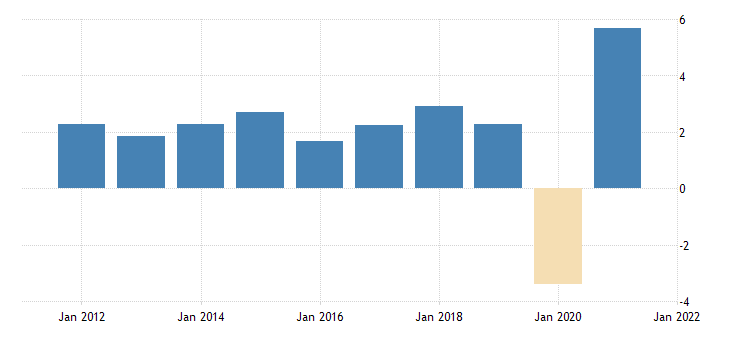 united states gross domestic product by expenditure in constant prices total gross domestic product for the united states growth rate previous period fed data