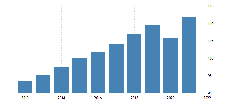 united states gross domestic product by expenditure in constant prices total gross domestic product for the united states index 2010 1 00 nsa fed data