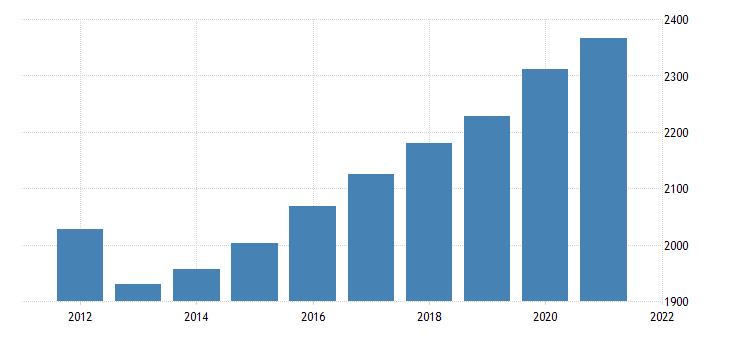 united states gross domestic product by industry government federal civilian for alaska fed data