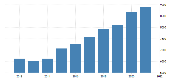 united states gross domestic product by industry government federal civilian for arizona fed data