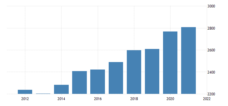 united states gross domestic product by industry government federal civilian for arkansas fed data